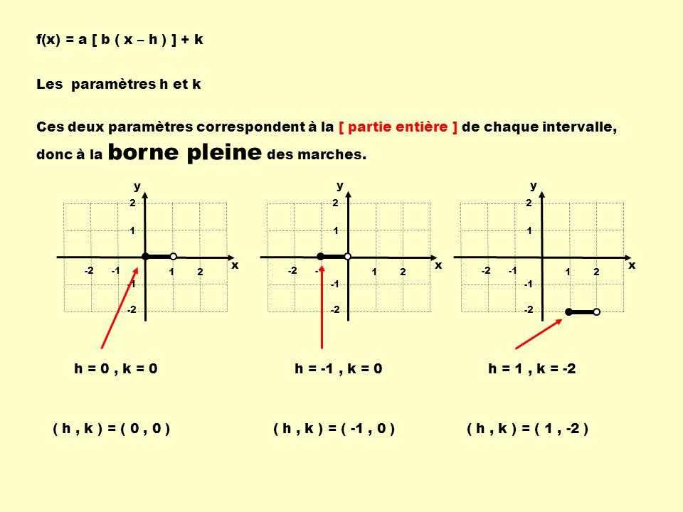Les paramètres h et k f(x) = a [ b ( x – h ) ] + k Ces deux paramètres correspondent à la [ partie entière ] de chaque intervalle, donc à la borne pleine des marches.
