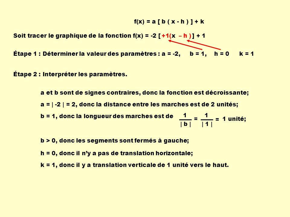 Soit tracer le graphique de la fonction f(x) = -2 [ x ] + 1 Étape 1 : Déterminer la valeur des paramètres :a = -2, a et b sont de signes contraires, donc la fonction est décroissante; h = 0, donc il ny a pas de translation horizontale; k = 1, donc il y a translation verticale de 1 unité vers le haut.