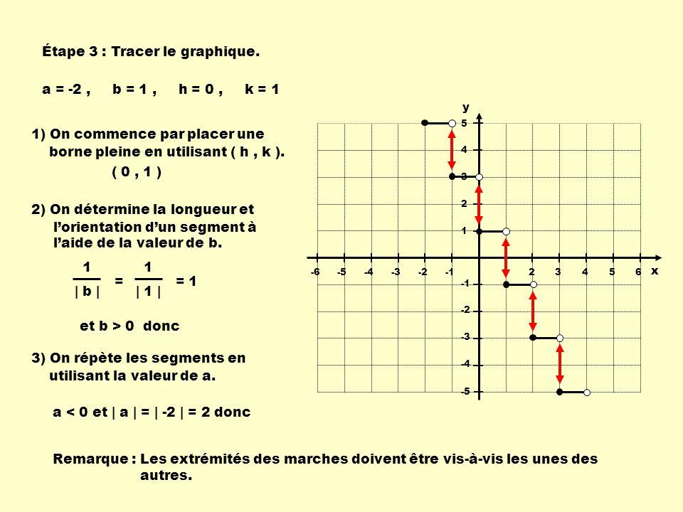123456-6-5-4-3-2 -2 -3 -4 -5 5 4 3 2 1 x y a = -2, b = 1, h = 0, k = 1 1) On commence par placer une borne pleine en utilisant ( h, k ).