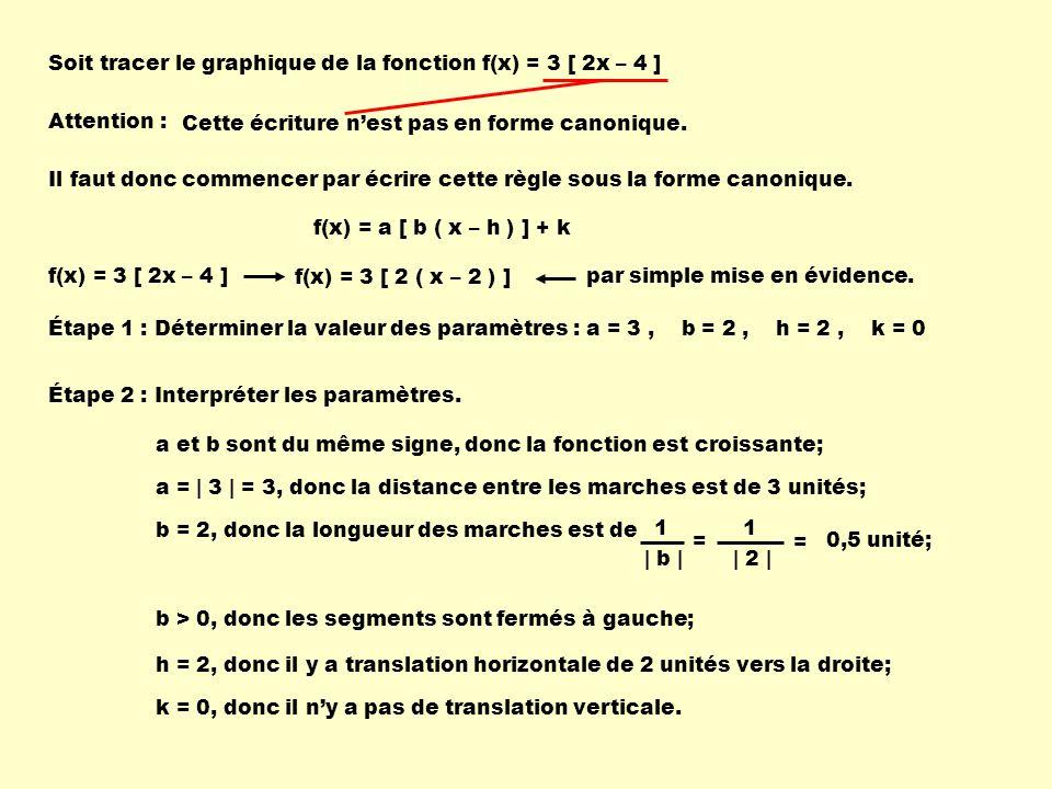 Soit tracer le graphique de la fonction f(x) = 3 [ 2x – 4 ] Étape 1 : Déterminer la valeur des paramètres :a = 3, b = 2, h = 2, k = 0 a et b sont du même signe, donc la fonction est croissante; h = 2, donc il y a translation horizontale de 2 unités vers la droite; k = 0, donc il ny a pas de translation verticale.