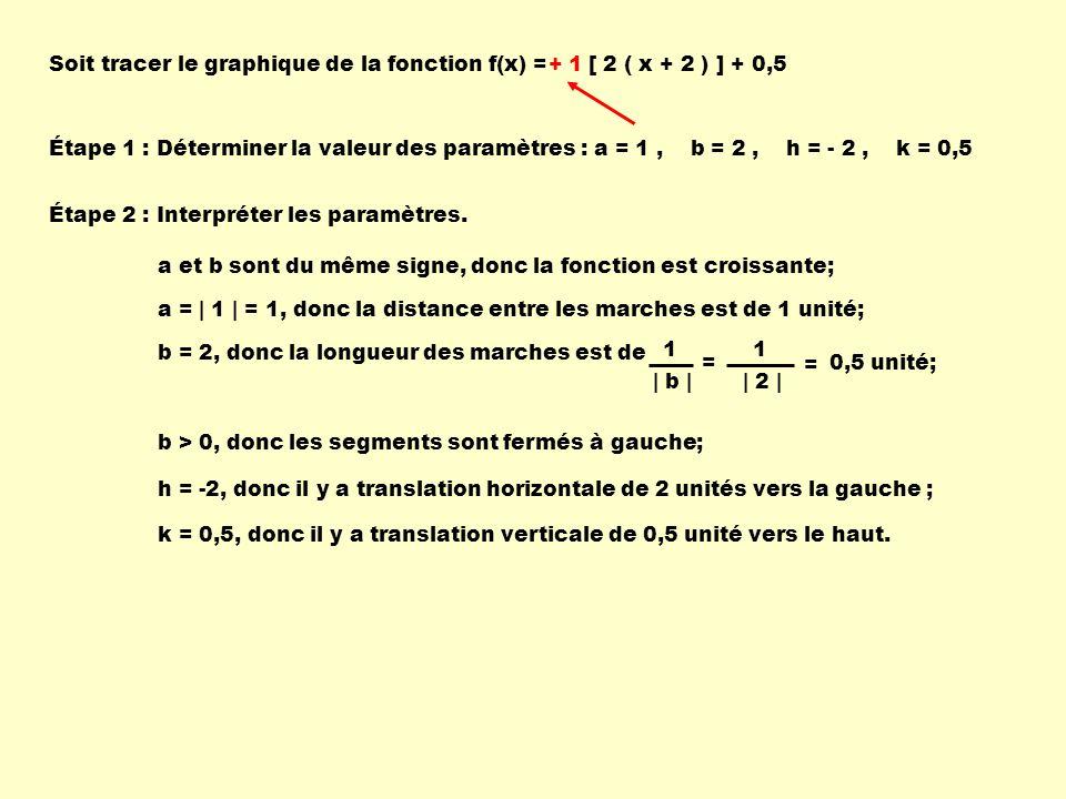 Soit tracer le graphique de la fonction f(x) = [ 2 ( x + 2 ) ] + 0,5 Étape 1 : Déterminer la valeur des paramètres :a = 1, b = 2, h = - 2, k = 0,5 a et b sont du même signe, donc la fonction est croissante; h = -2, donc il y a translation horizontale de 2 unités vers la gauche ; k = 0,5, donc il y a translation verticale de 0,5 unité vers le haut.