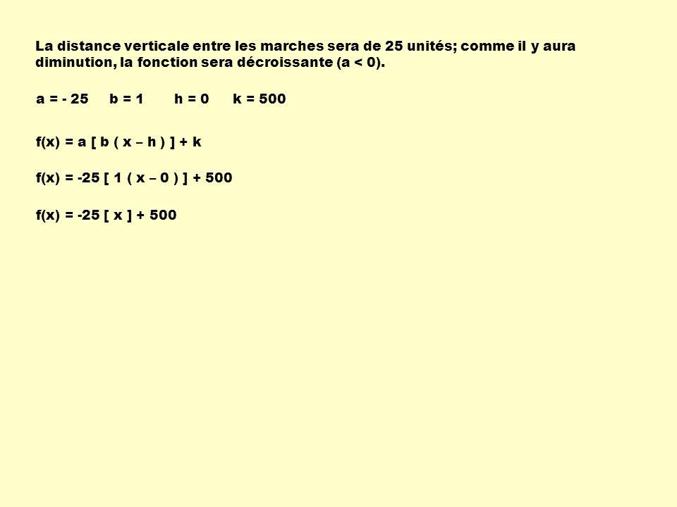 La distance verticale entre les marches sera de 25 unités; comme il y aura diminution, la fonction sera décroissante (a < 0).