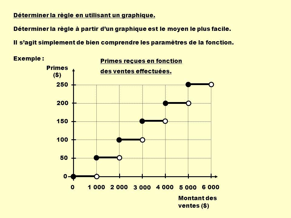 Déterminer la règle en utilisant un graphique.