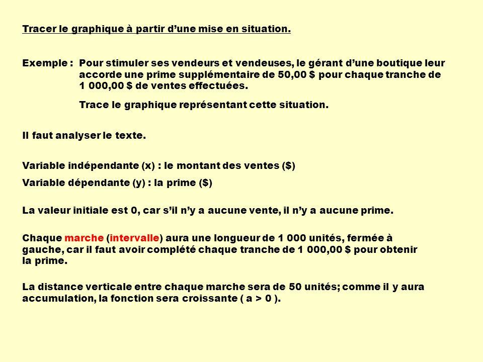 123456-6-5-4-3-2 -2 -3 -4 -5 5 4 3 2 1 x y h = 0 k = 1 b > 0 car | b | = 1 longueur dune marche 1 1 = 1 a < 0, car la fonction est décroissante et b > 0 | a | = 2 f(x) = - 2 [ x ] + 1 f(x) = a [ b ( x – h ) ] + k donc b = 1 donc a = -2