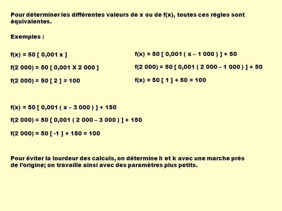Pour déterminer les différentes valeurs de x ou de f(x), toutes ces règles sont équivalentes.
