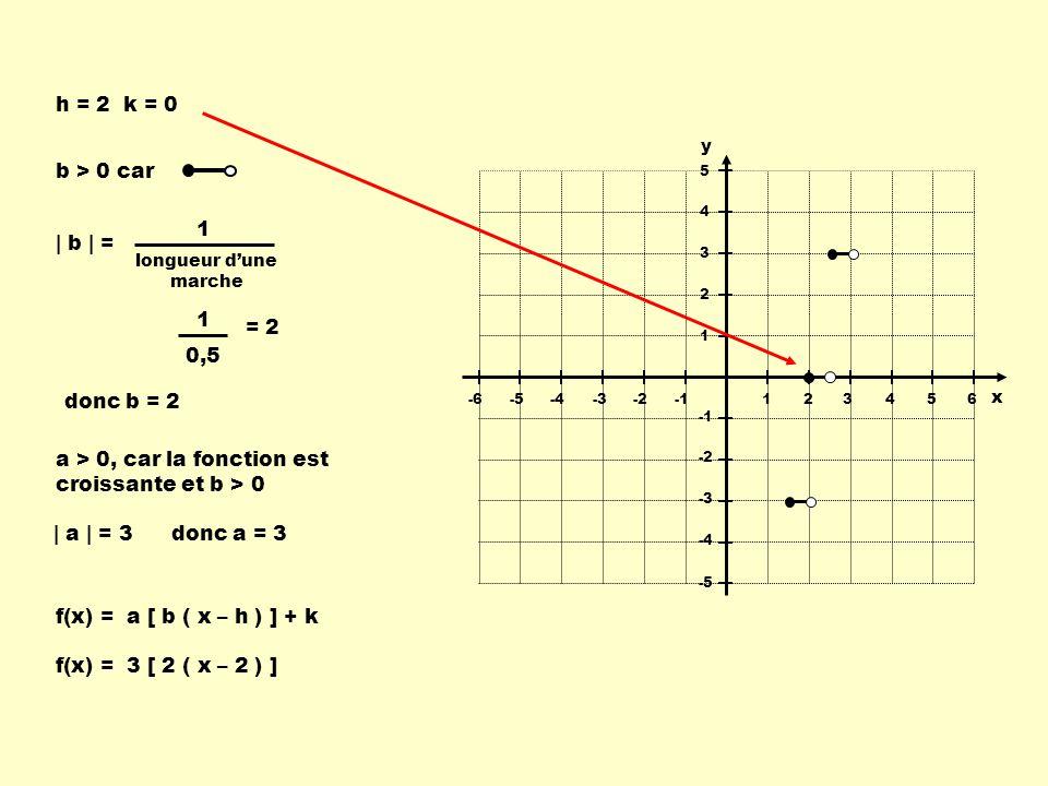 123456-6-5-4-3-2 -2 -3 -4 -5 5 4 3 2 1 x y h = 2 k = 0 b > 0 car | b | = 1 longueur dune marche 1 0,5 = 2 a > 0, car la fonction est croissante et b > 0 | a | = 3 donc b = 2 f(x) = a [ b ( x – h ) ] + k f(x) = 3 [ 2 ( x – 2 ) ] donc a = 3
