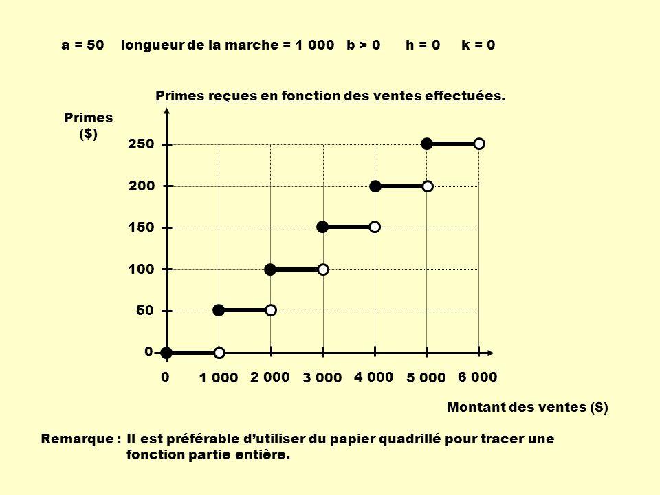123456-6-5-4-3-2 -2 -3 -4 -5 5 4 3 2 1 x y h = -1 k = -1 b < 0 car | b | = 1 longueur dune marche 1 2 = 0,5 a > 0, car la fonction est décroissante et b < 0 | a | = 2 f(x) = 2 [ - 0,5 ( x + 1 ) ] - 1 donc b = - 0,5 f(x) = a [ b ( x – h ) ] + k donc a = 2
