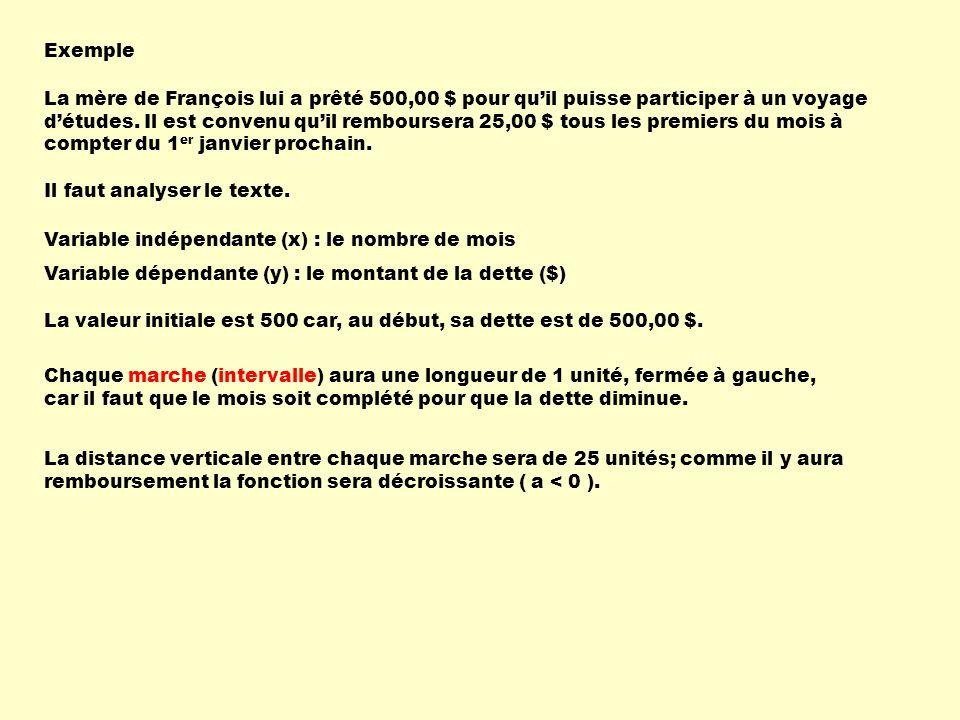 123456789101112 300 325 350 375 400 425 450 475 500 Remboursement de la dette de François Temps écoulé ( en mois ) Dette ($) 0 0 a = - 25 longueur de la marche = 1 b > 0 h = 0 k = 500