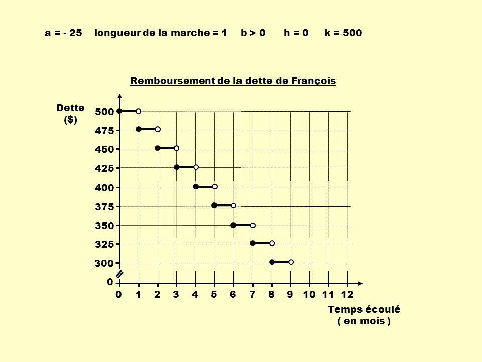 Coût de lassurance en fonction de lâge Groupes dâges (ans) Coût de la prime par année pour 1000,00 $ dassurance ($) [ 0, 13 [ [ 13, 26 [ [ 26, 39 [ [ 39, 52 [ [ 52, 65 [ 6 8 10 12 14 Les crochets indiquent que les bornes des segments sont pleines à gauche et vides à droite donc: b > 0.
