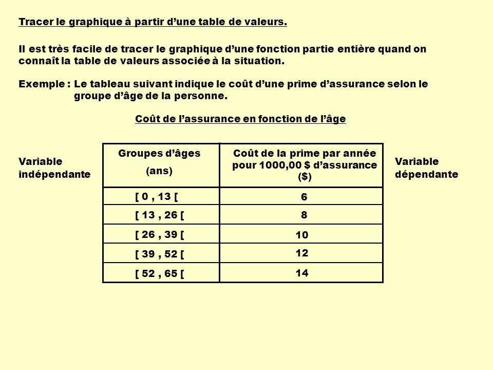 Tracer le graphique à partir dune table de valeurs.