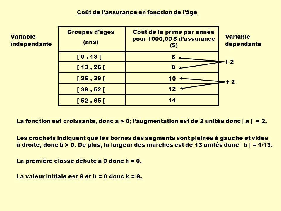 Coût de lassurance en fonction de lâge Groupes dâges (ans) Coût de la prime par année pour 1000,00 $ dassurance ($) [ 0, 13 [ [ 13, 26 [ [ 26, 39 [ [ 39, 52 [ [ 52, 65 [ 6 8 10 12 14 Les crochets indiquent que les bornes des segments sont pleines à gauche et vides à droite, donc b > 0.