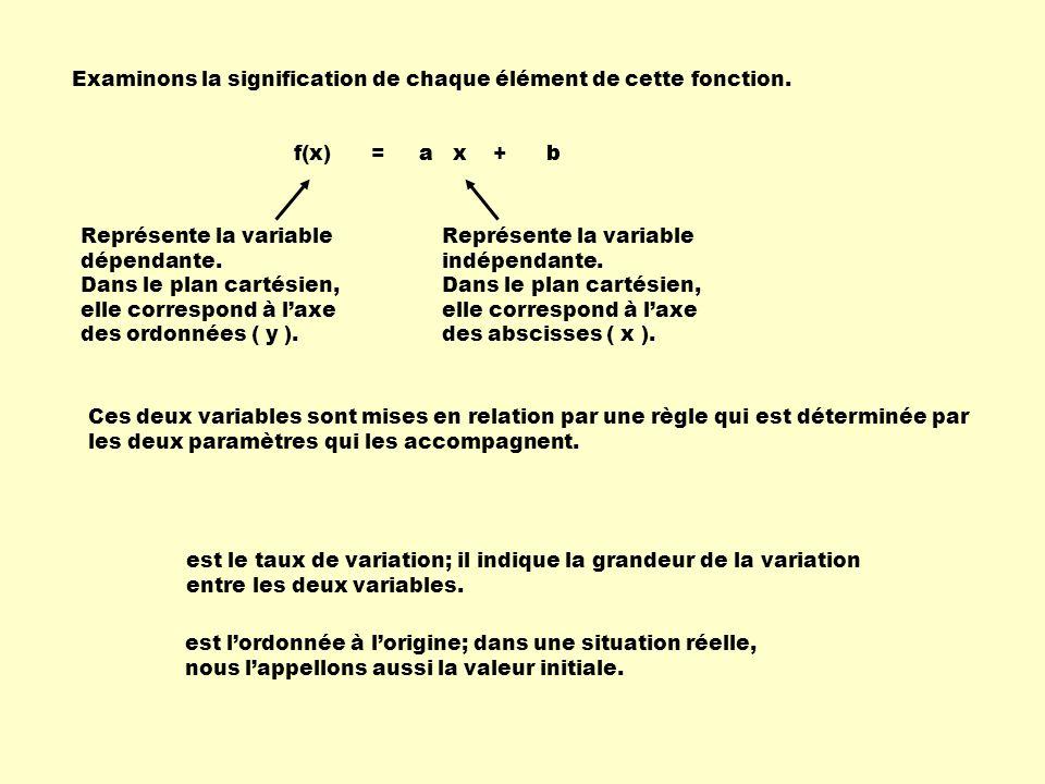 Examinons la signification de chaque élément de cette fonction. f(x) = a x + b Représente la variable dépendante. Représente la variable indépendante.