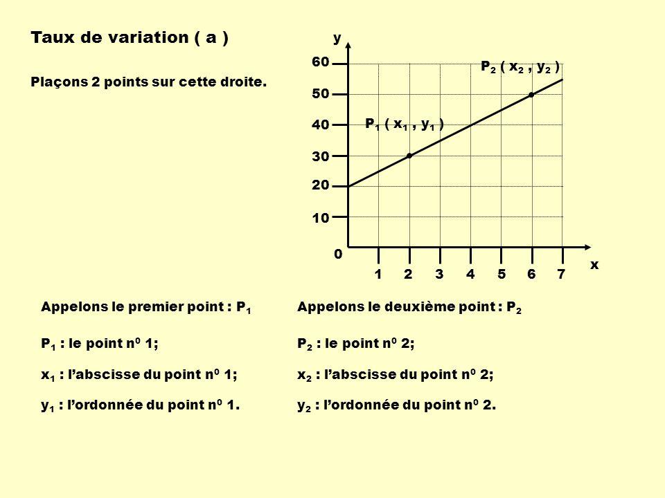 Taux de variation ( a ) P 1 ( x 1, y 1 ) P 2 ( x 2, y 2 ) Plaçons 2 points sur cette droite. y 1234567 10 20 30 40 50 60 x Appelons le premier point :