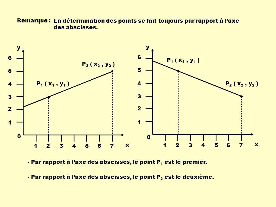 Remarque : La détermination des points se fait toujours par rapport à laxe des abscisses. P 1 ( x 1, y 1 ) P 2 ( x 2, y 2 ) x y 1234567 1 2 3 4 5 6 P