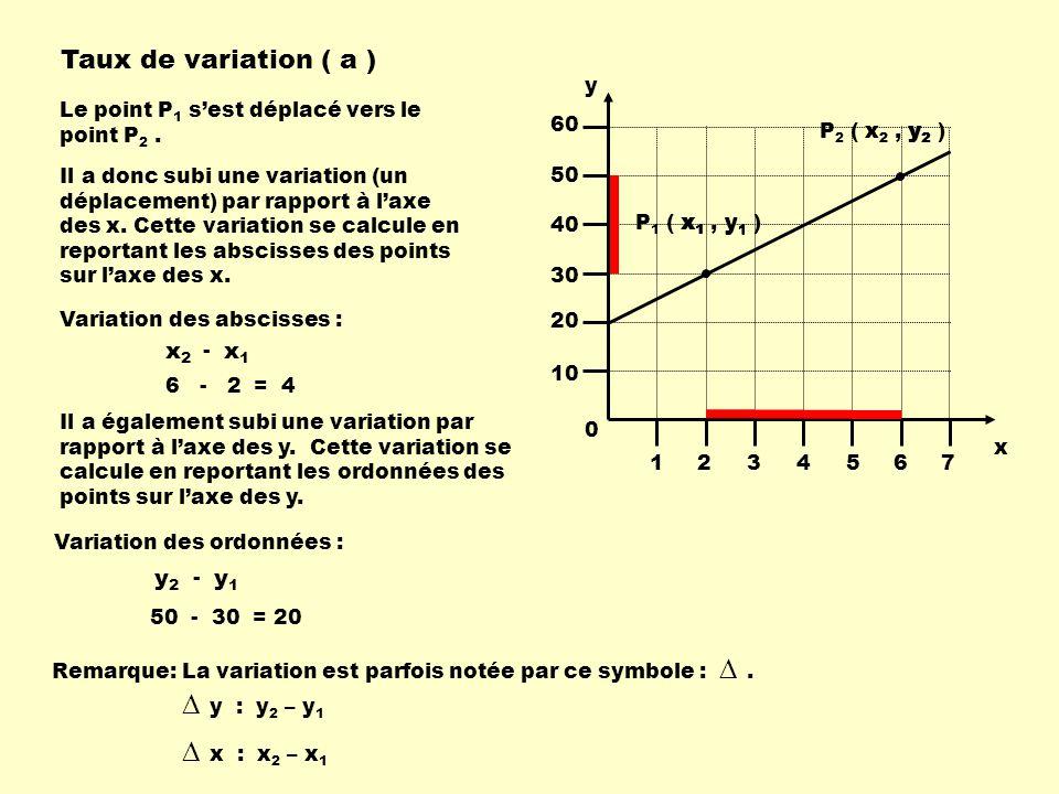 Il a donc subi une variation (un déplacement) par rapport à laxe des x. Cette variation se calcule en reportant les abscisses des points sur laxe des