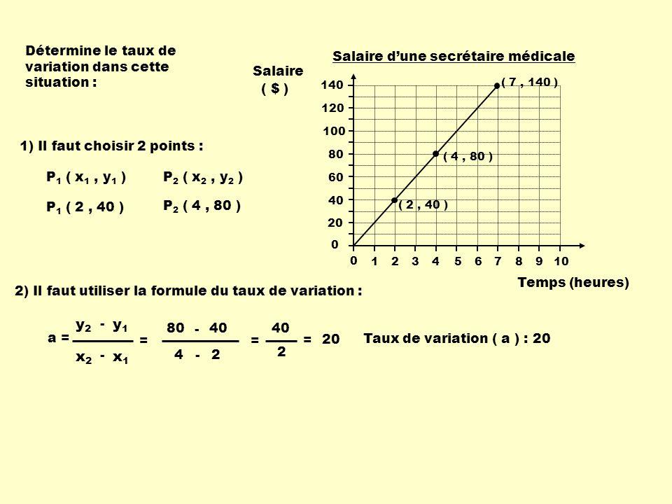 Détermine le taux de variation dans cette situation : 1) Il faut choisir 2 points : P 1 ( x 1, y 1 ) P 1 ( 2, 40 ) P 2 ( x 2, y 2 ) P 2 ( 4, 80 ) 2) I