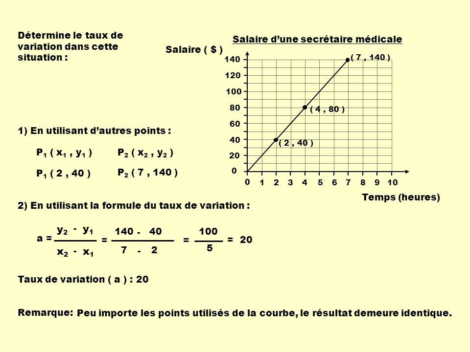 Détermine le taux de variation dans cette situation : 1) En utilisant dautres points : P 1 ( x 1, y 1 ) P 1 ( 2, 40 ) P 2 ( x 2, y 2 ) P 2 ( 7, 140 )
