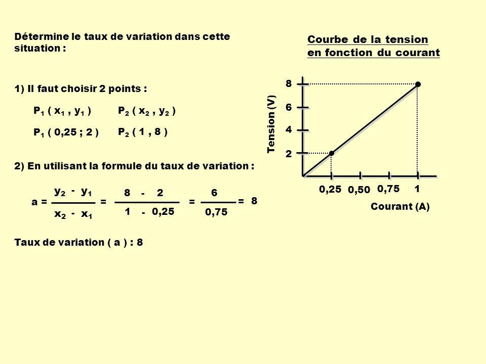Courbe de la tension en fonction du courant Courant (A) 0,25 0,50 0,75 1 Tension (V) 2 4 6 8 1) Il faut choisir 2 points : P 1 ( x 1, y 1 ) P 1 ( 0,25