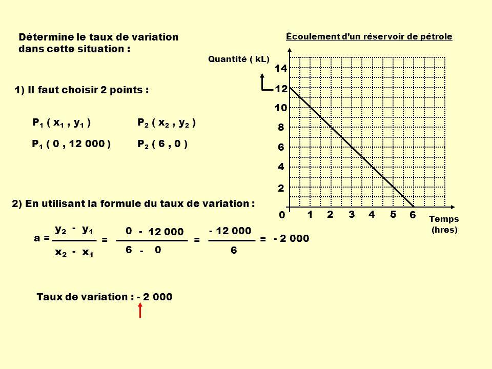 1) Il faut choisir 2 points : P 1 ( x 1, y 1 ) P 1 ( 0, 12 000 ) P 2 ( x 2, y 2 ) P 2 ( 6, 0 ) 2) En utilisant la formule du taux de variation : 0 6 -