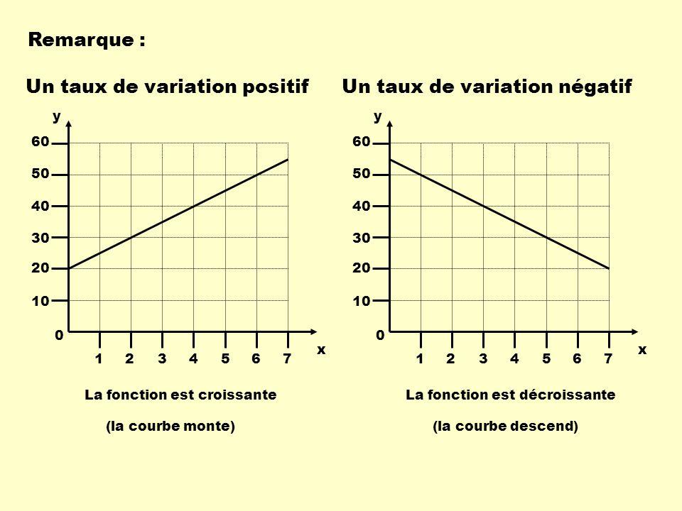 Remarque : Un taux de variation positifUn taux de variation négatif y 1234567 10 20 30 40 50 60 x 0 La fonction est croissante (la courbe monte) y 123