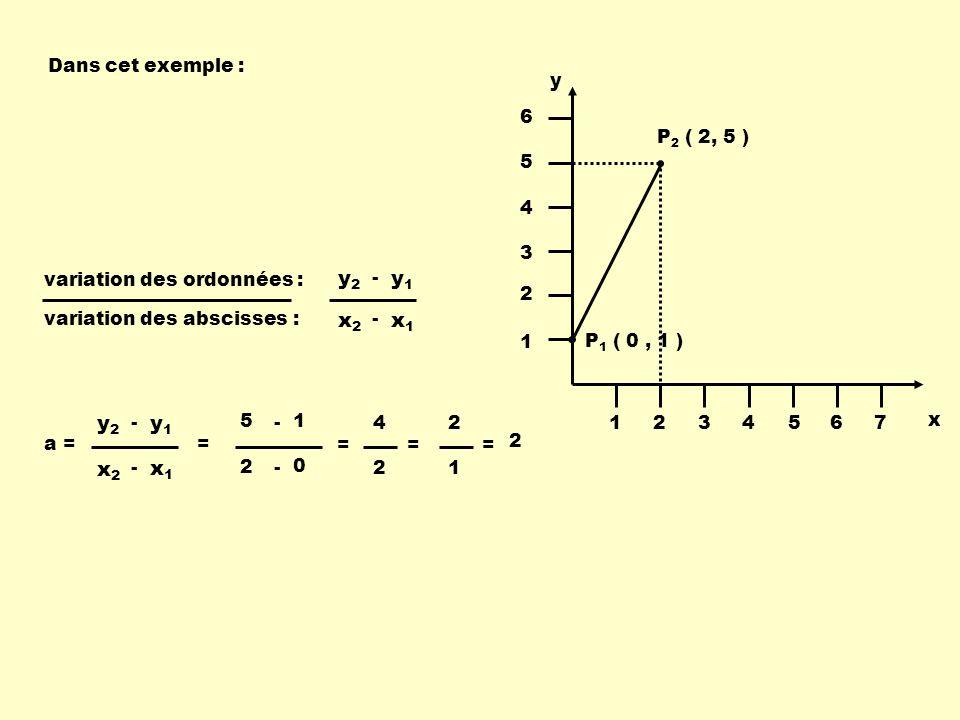P 1 ( 0, 1 ) P 2 ( 2, 5 ) x y 1234567 1 2 3 4 5 6 Dans cet exemple : variation des ordonnées : variation des abscisses : x1x1 x2x2 - y1y1 y2y2 - a = x