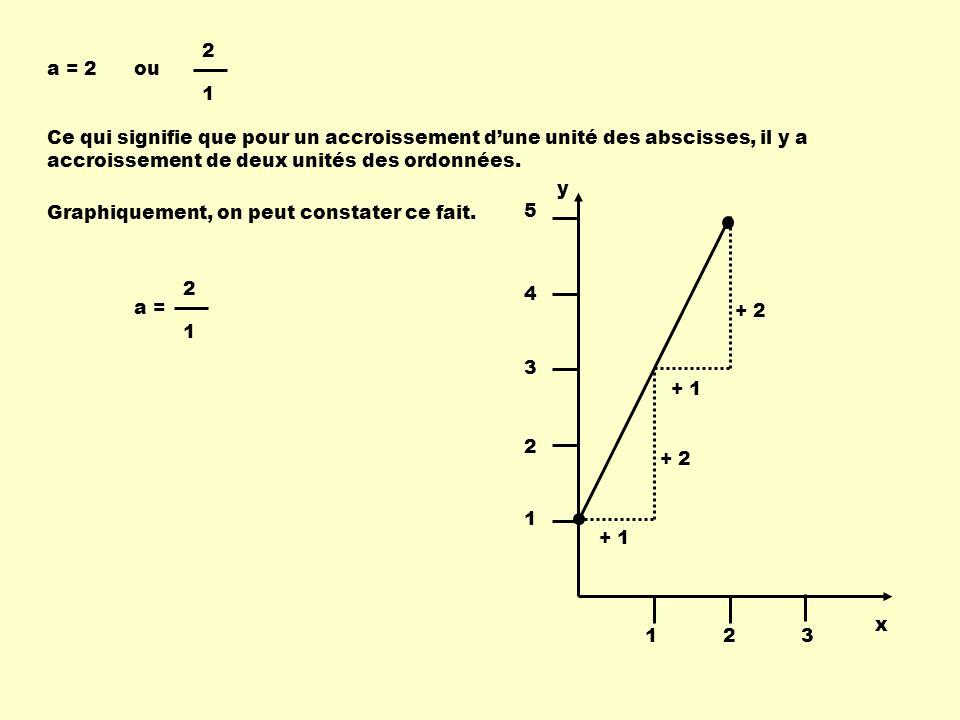 a = 2 2 1 Graphiquement, on peut constater ce fait. + 1 + 2 + 1 + 2 Ce qui signifie que pour un accroissement dune unité des abscisses, il y a accrois
