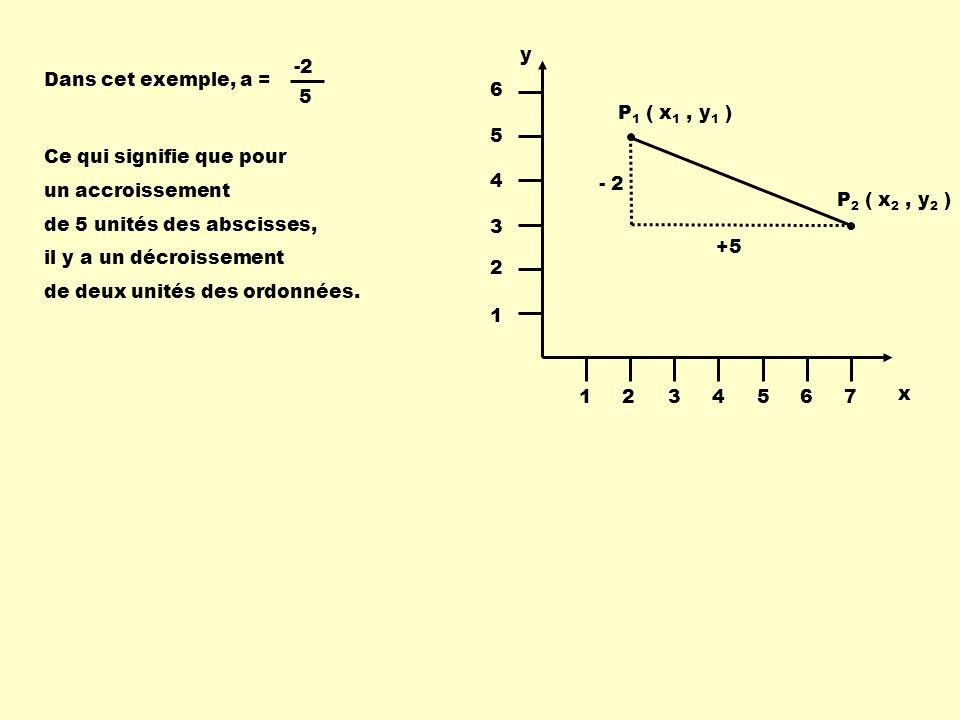 P 1 ( x 1, y 1 ) P 2 ( x 2, y 2 ) x y 1234567 1 2 3 4 5 6 Dans cet exemple, a = 5 -2 Ce qui signifie que pour un accroissement de 5 unités des absciss