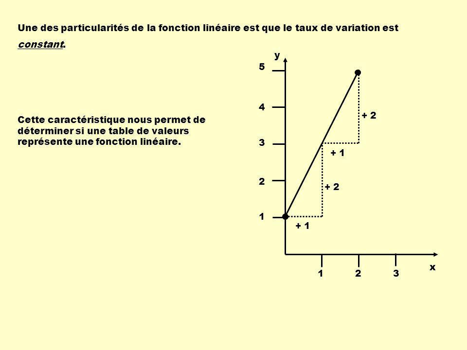 Une des particularités de la fonction linéaire est que le taux de variation est constant. Cette caractéristique nous permet de déterminer si une table