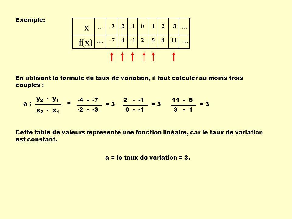 Exemple: … x f(x) … … … -3 -7 -2 -4 0 2 1 5 2 8 3 11 En utilisant la formule du taux de variation, il faut calculer au moins trois couples : -4 - -7 -