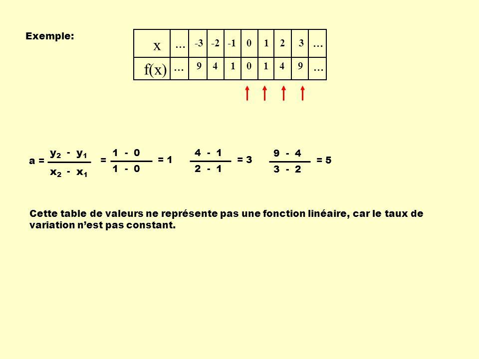 … x f(x) … … … -3 9 -2 4 1 0 0 1 1 2 4 3 9 Exemple: 1 - 0 = 1 4 - 1 2 - 1 = 3 9 - 4 3 - 2 = 5 Cette table de valeurs ne représente pas une fonction li
