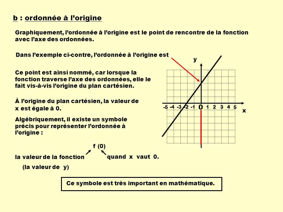 b : ordonnée à lorigine Graphiquement, lordonnée à lorigine est le point de rencontre de la fonction avec laxe des ordonnées. 1 234-4-3-2 -55 Dans lex
