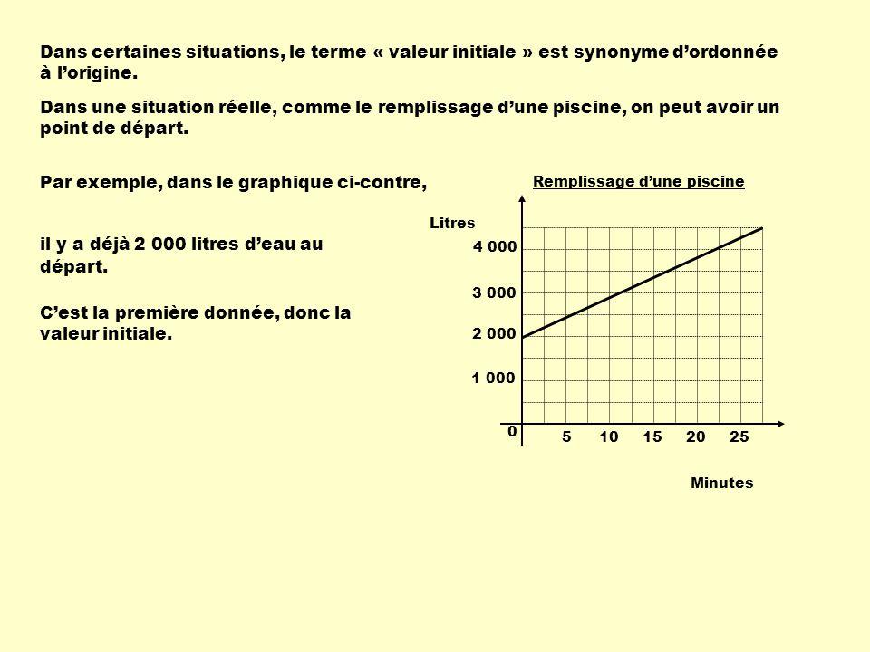 Dans certaines situations, le terme « valeur initiale » est synonyme dordonnée à lorigine. 510152025 0 1 000 2 000 3 000 4 000 Remplissage dune piscin