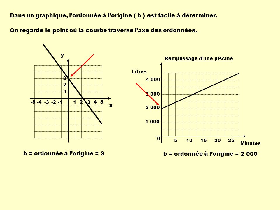 Dans un graphique, lordonnée à lorigine ( b ) est facile à déterminer. On regarde le point où la courbe traverse laxe des ordonnées. b = ordonnée à lo