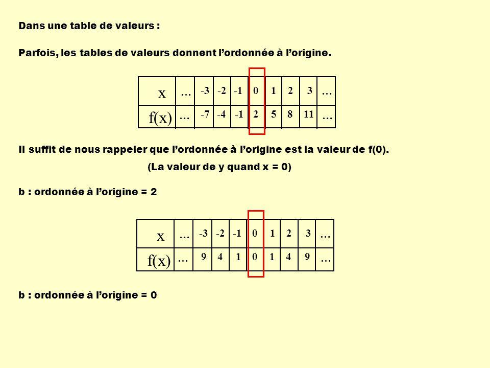 Dans une table de valeurs : Parfois, les tables de valeurs donnent lordonnée à lorigine. … x f(x) … … … -3 -7 -2 -4 0 2 1 5 2 8 3 11 Il suffit de nous