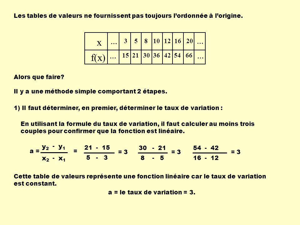 Les tables de valeurs ne fournissent pas toujours lordonnée à lorigine. … x f(x) … … … 3 15 5 21 8 30 10 36 12 42 16 54 20 66 Alors que faire? Il y a