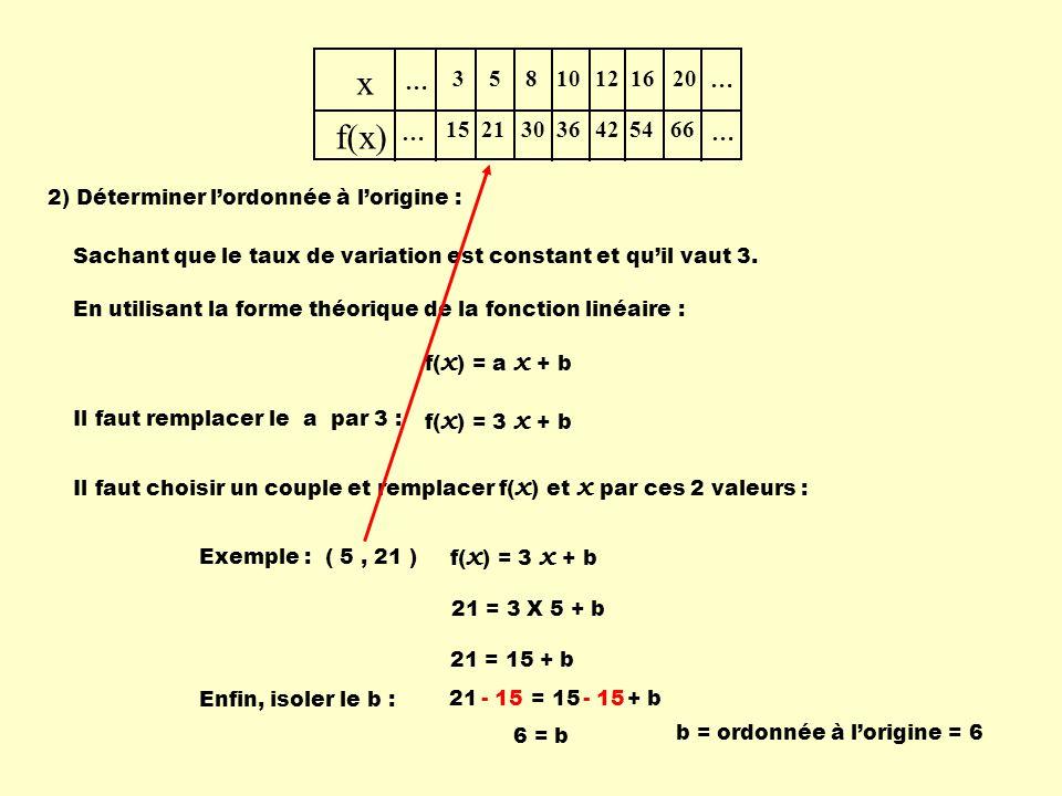21 = 15 + b Sachant que le taux de variation est constant et quil vaut 3. … x f(x) … … … 3 15 5 21 8 30 10 36 12 42 16 54 20 66 En utilisant la forme
