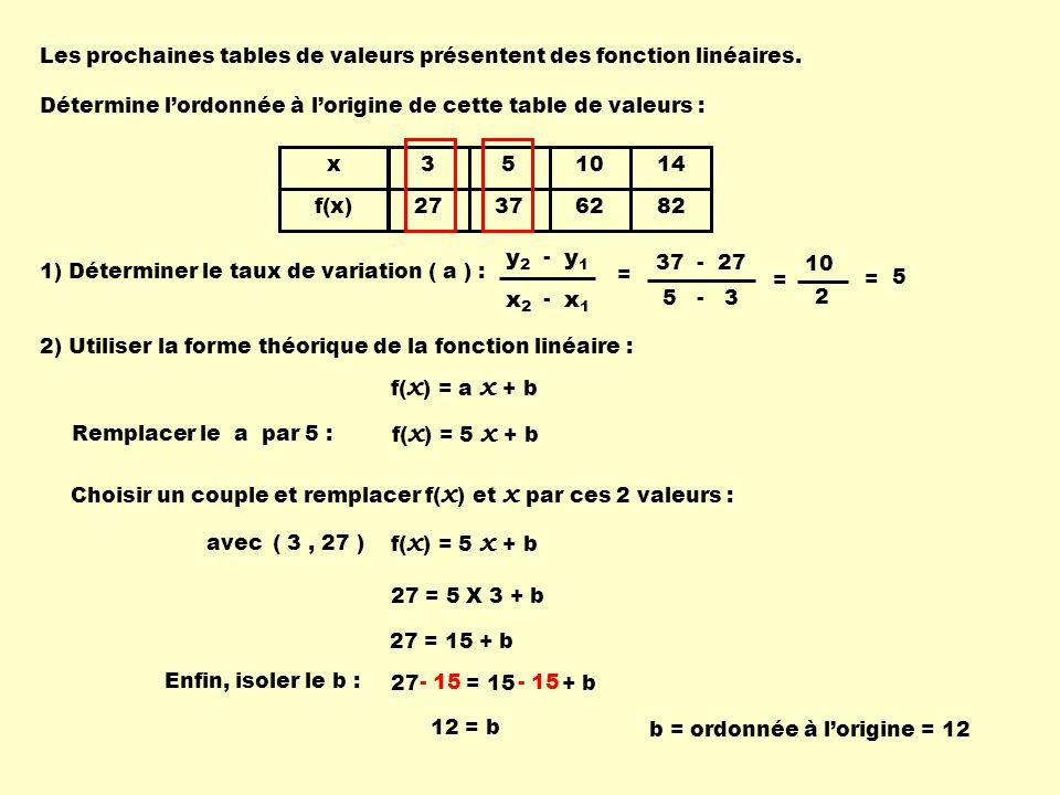 27 = 15 + b x f(x) 3 27 5 37 10 62 14 82 Les prochaines tables de valeurs présentent des fonction linéaires. Détermine lordonnée à lorigine de cette t