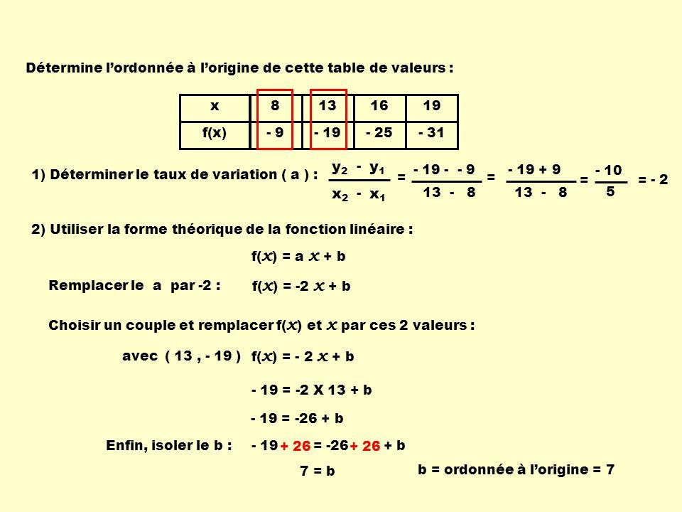 - 19 = -26 + b x f(x) 8 - 9 13 - 19 16 - 25 19 - 31 1) Déterminer le taux de variation ( a ) : x1x1 x2x2 - y1y1 y2y2 - = - 2 2) Utiliser la forme théo
