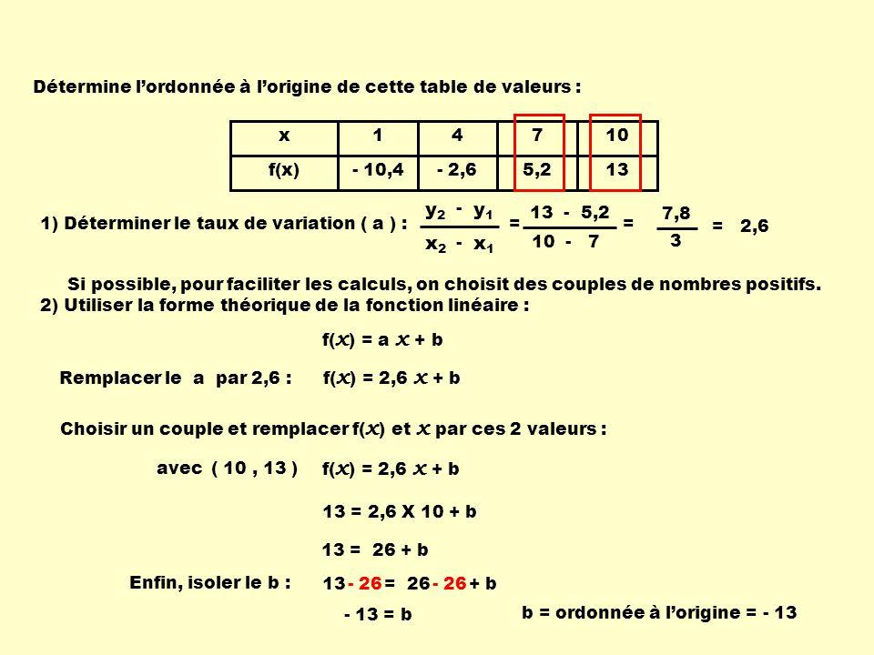 13 = 26 + b x f(x) 1 - 10,4 4 - 2,6 7 5,2 10 13 1) Déterminer le taux de variation ( a ) : x1x1 x2x2 - y1y1 y2y2 - = 2,6 2) Utiliser la forme théoriqu