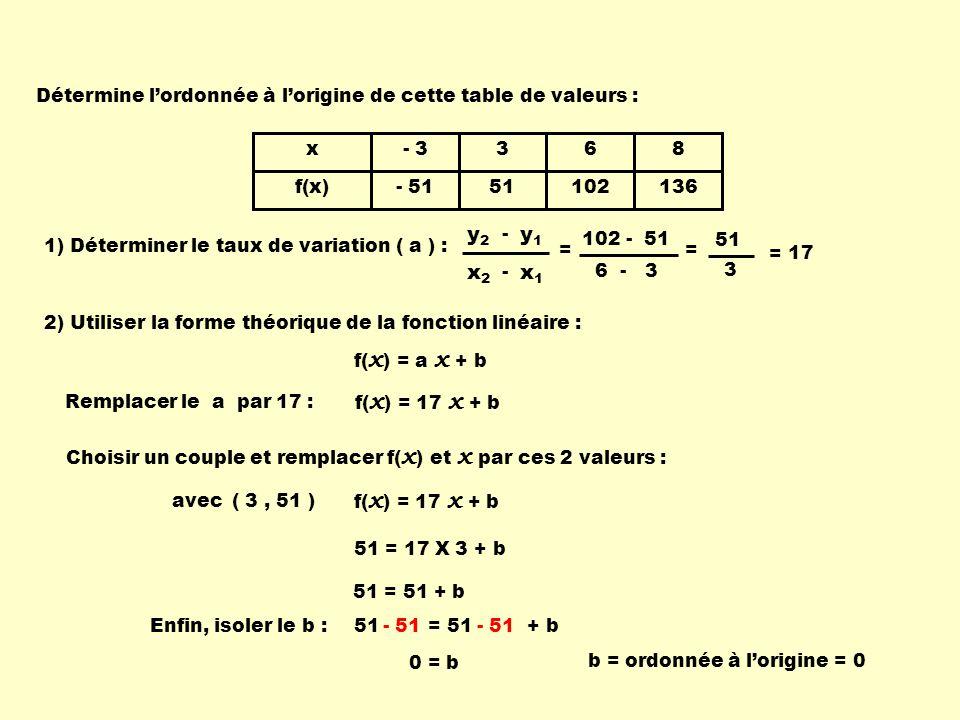51 = 51 + b x f(x) - 3 - 51 3 51 6 102 8 136 1) Déterminer le taux de variation ( a ) : x1x1 x2x2 - y1y1 y2y2 - = 17 2) Utiliser la forme théorique de