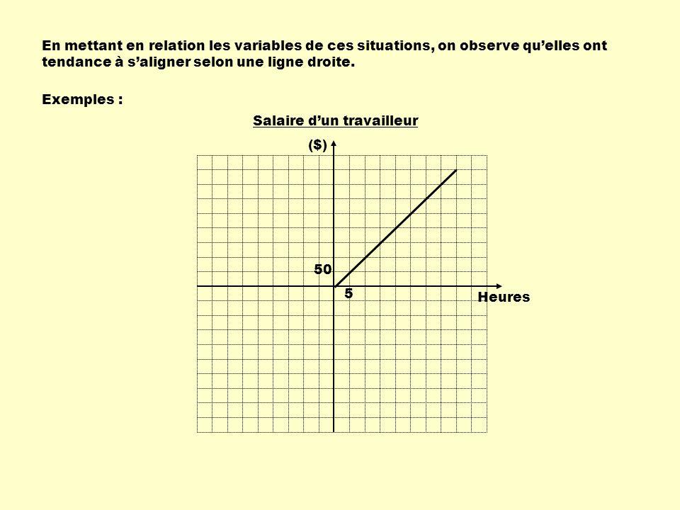 En mettant en relation les variables de ces situations, on observe quelles ont tendance à saligner selon une ligne droite. Exemples : 5 50 Heures ($)