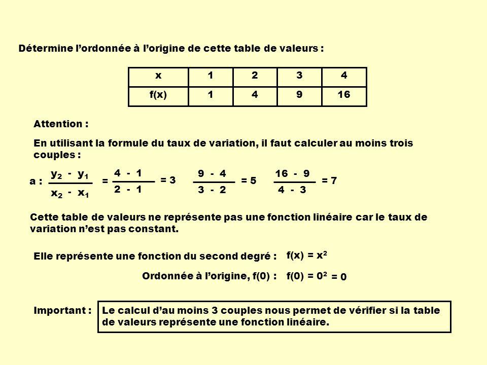 x f(x) 1 1 2 4 3 9 4 16 Détermine lordonnée à lorigine de cette table de valeurs : En utilisant la formule du taux de variation, il faut calculer au m