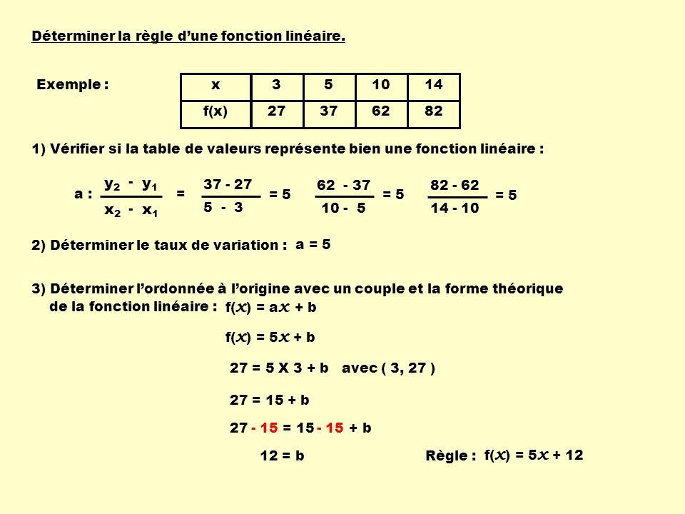 27 = 15 + b Déterminer la règle dune fonction linéaire. Exemple : x f(x) 3 27 5 37 10 62 14 82 37 - 27 5 - 3 = 5 62 - 37 10 - 5 = 5 82 - 62 14 - 10 =