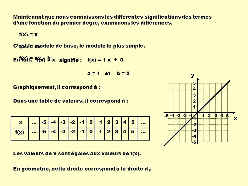 Maintenant que nous connaissons les différentes significations des termes dune fonction du premier degré, examinons les différences. f(x) = x f(x) = a