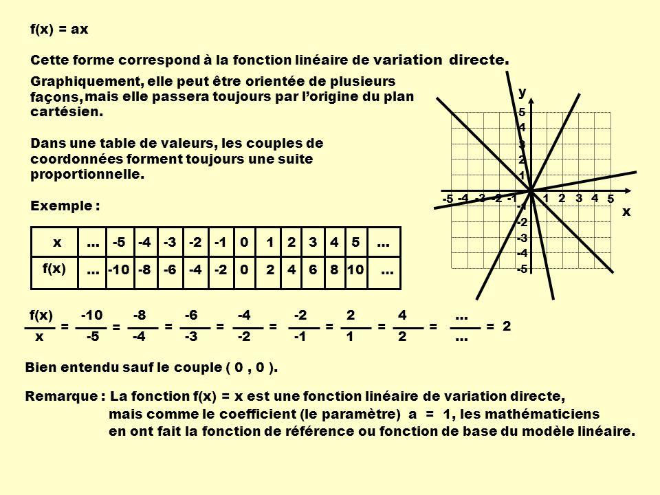 f(x) = ax Cette forme correspond à la fonction linéaire de variation directe. Graphiquement, elle peut être orientée de plusieurs façons, 1 234-4-3-2