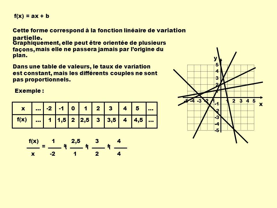 f(x) = ax + b Cette forme correspond à la fonction linéaire de variation partielle. Graphiquement, elle peut être orientée de plusieurs façons, 1 234-