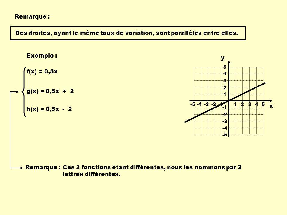 Remarque : Exemple : f(x) = 0,5x 1 234-4-3-2 -55 1 2 3 4 -4 -3 -2 -5 5 g(x) = 0,5x + 2 h(x) = 0,5x - 2 x y Des droites, ayant le même taux de variatio