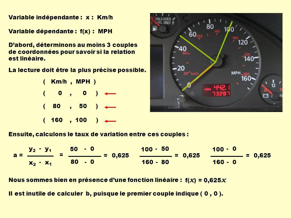 Variable indépendante : x : Km/h Variable dépendante : f(x) : MPH Dabord, déterminons au moins 3 couples de coordonnées pour savoir si la relation est