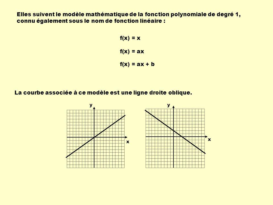 Elles suivent le modèle mathématique de la fonction polynomiale de degré 1, connu également sous le nom de fonction linéaire : f(x) = x f(x) = ax f(x)