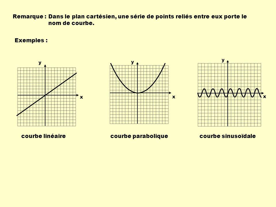 Remarque :Dans le plan cartésien, une série de points reliés entre eux porte le nom de courbe. Exemples : courbe linéairecourbe paraboliquecourbe sinu
